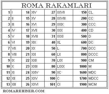 Roma rakamları. 1'den 20!ye kadar. 50, 100, 500, 1000.